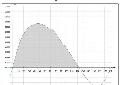 Pogo36 Stability Curve