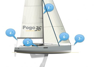 Pogo36 rigging<br/>Carbon mast (1) with swept-back spreaders (2), fixed bow sprit  for assymetric spi (3), absence of backstay (4) creates a comfortable cockpit and allows for a roached mainsail (5), staysail on removable stay (6).