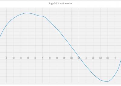 Pogo50 stability curve