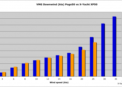 VMG Downwind Pogo50 vs X-yacht XP50