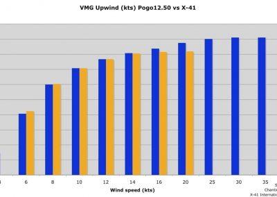 VMG Upwind Pogo12.50 vs X-41