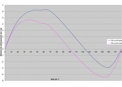 Pogo12.50 Stability Curve