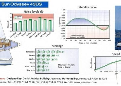 Sun Odyssey 43DS Stability Curve