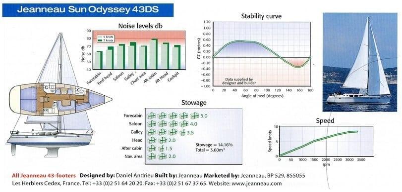 Sun Odyssey 43DS Stability Curve