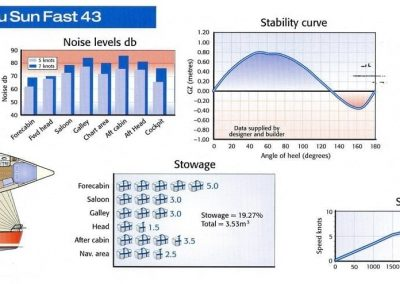 Sun Sunfast 43 Stability Curve