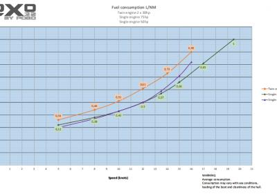 Loxo32 consumption curves