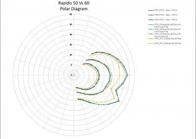 Rapido 50-Polar-Diagram