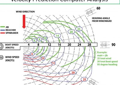 Rapido 60 Velocity-Prediction